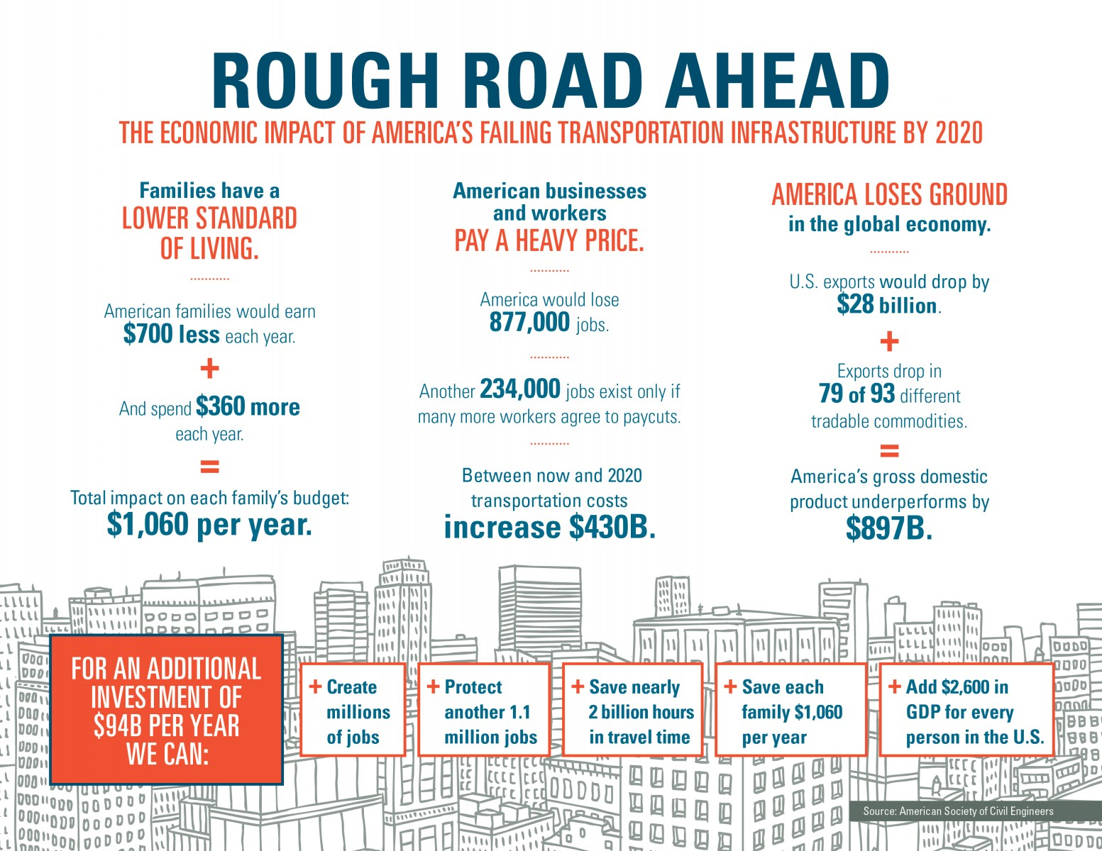Asce-rough-road-infographic-highres